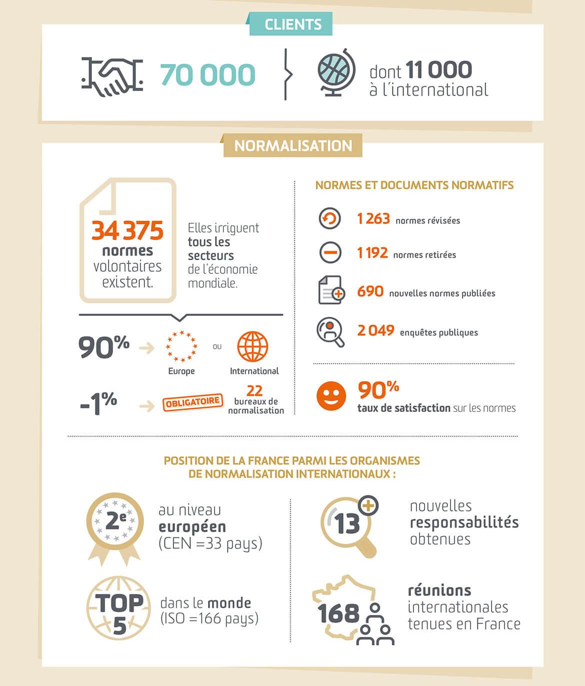 Infographiste Infographie chiffres clés