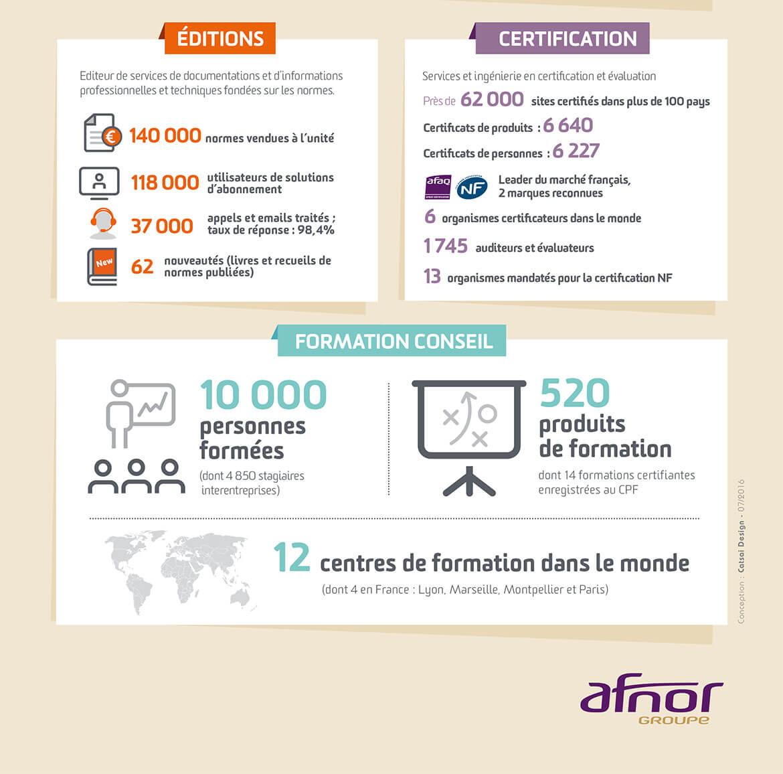 Infographie Afnor certification